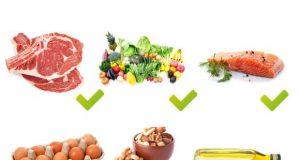 диета и зодия